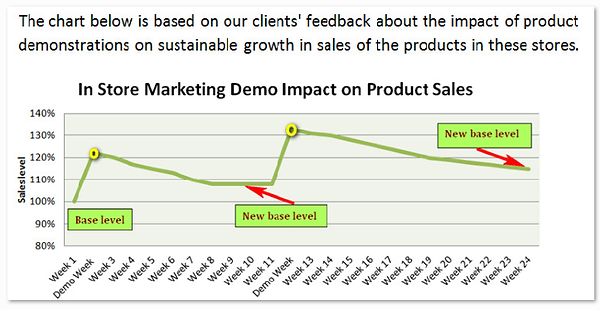 Sales Impact of Demo campaign