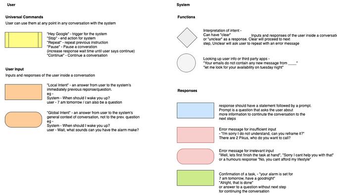 VUI input types.png
