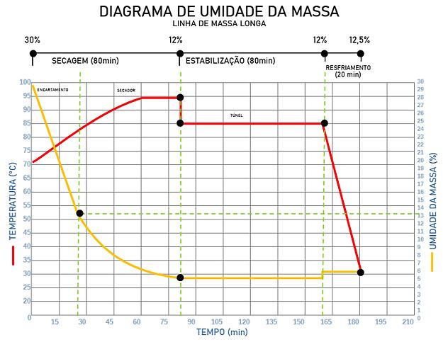 gráfico de secagem longa.png