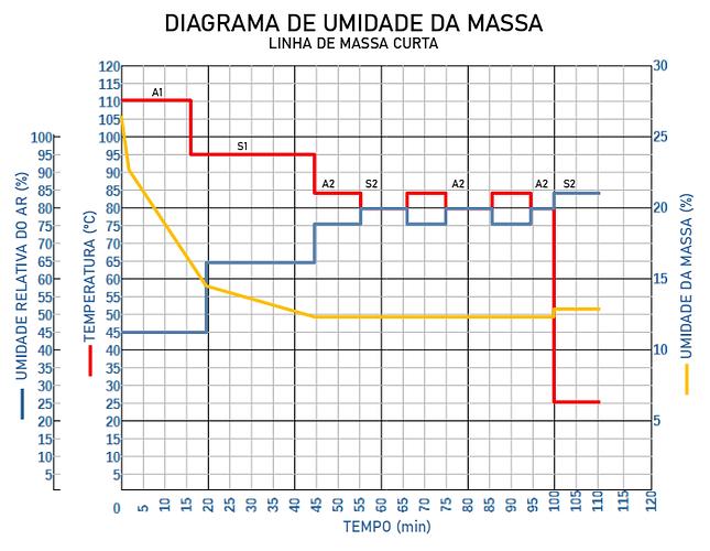 gráfico de secagem curta.png