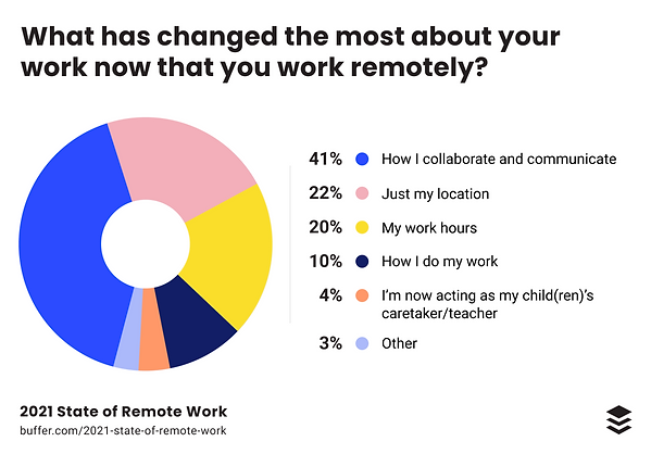 Changes from remote