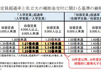 【定員厳格化】私立大学入試が大荒れ!?大学受験大混乱
