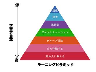 勉強効率を上げる「ラーニングピラミッド」から学ぶ勉強法!
