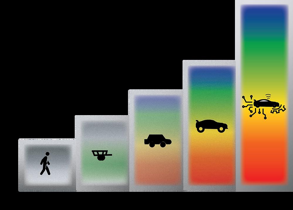 Depiction of Automobile evolution