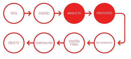proceso-diseño-de-producto.png
