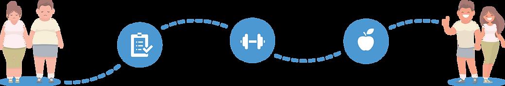 Percorso Metabolico a Bologna. Prima e dopo. Check-up metabolico, attività motoria, educazione alimentare.