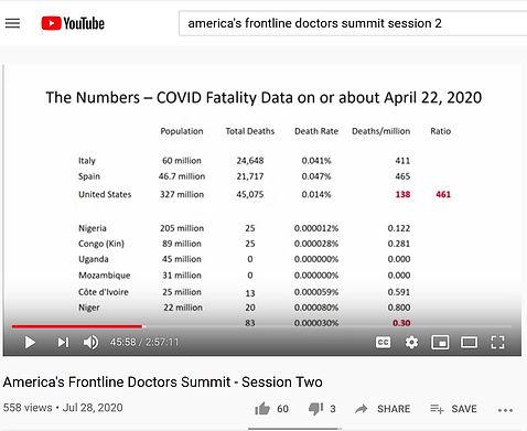 COVID-19 Death Rates in Malaria Countrie