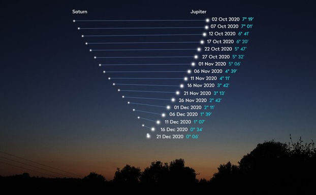 The Great Jupiter/Saturn Conjunction Manifestation Portal