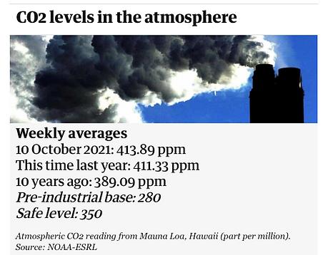 CO2 levels.tiff