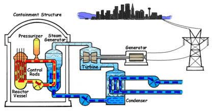 Pressurized Water Reactor.jpg