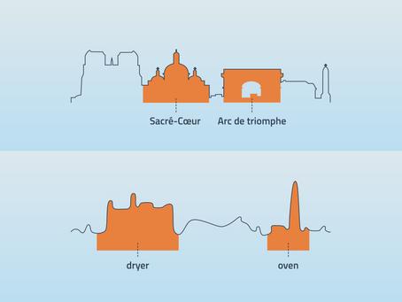 5 appliances' unique energy consumption signature