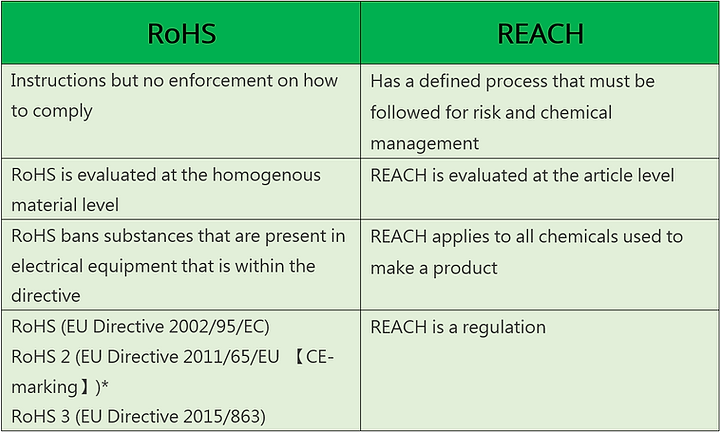 Difference between RoHS and REACH.PNG