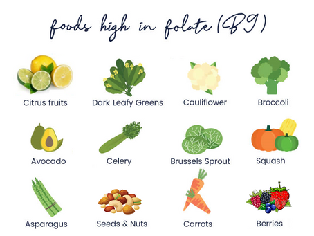 Folate Deficiency You Might Be Ignoring