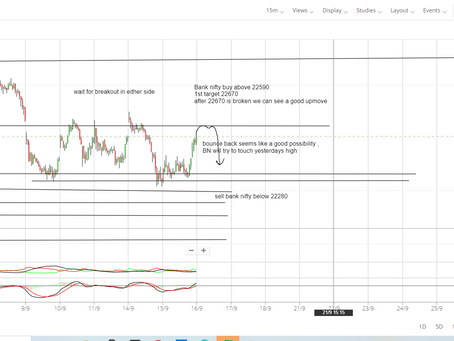 BANK NIFTY Prediction for 16th September