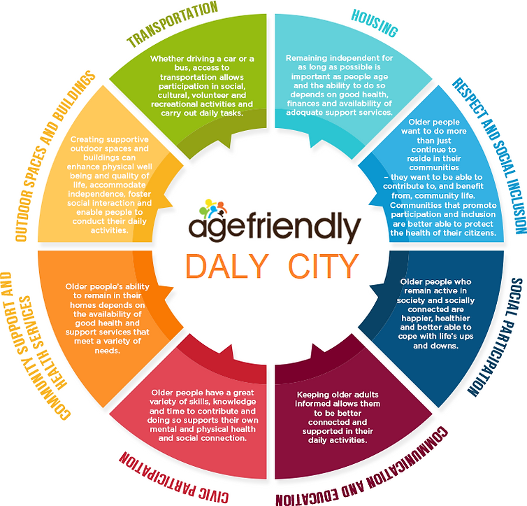 age-friendly_wheel - Daly City.png