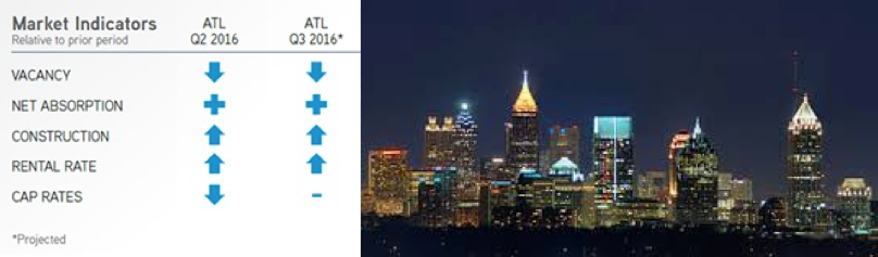 2Q16 | Office Market Report  Occupancy Gain in Atlanta's Office Market Stronger in the Second Quarte