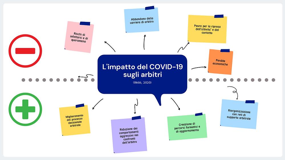 Come il COVID-19 ha impattato sugli arbitri