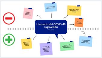 L'impatto del COVID-19 sugli arbitri