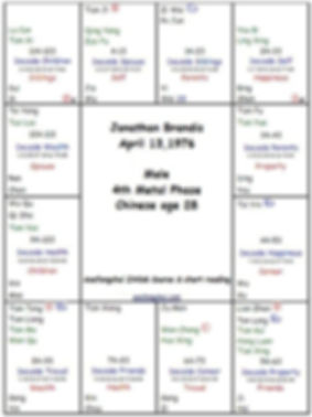 ZWDS Chart.JPG