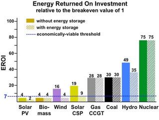 Abondance et densité : les clés pour discuter énergie et transition