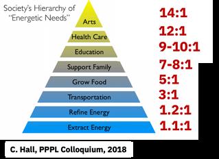 De l'importance et des limites de l'abondance énergétique
