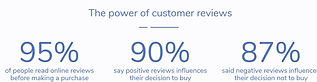 Importance of Hight Quality Reviews - Po