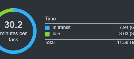 30-Minute Delivery Times