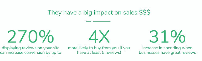 Importance of Hight Quality Reviews - RI