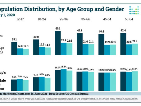 So How Many Millennials Are There in the US, Anyway?