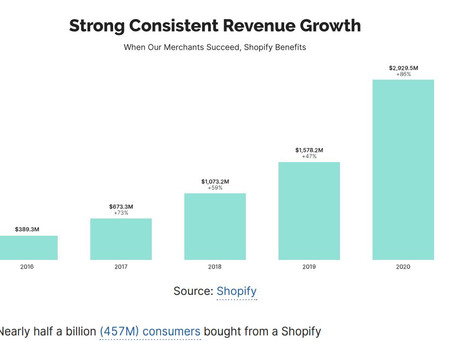 Three Key Take-A-Ways From Shopify For 2021 E-Commerce