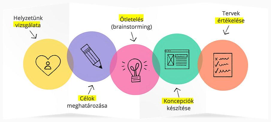 design_thinking_tanfolyam-3.jpg