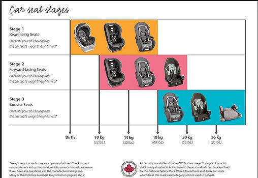 Car seat stages.JPG