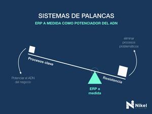 Beneficios de ERP a medida