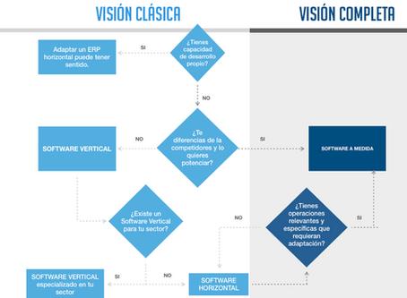¿Por qué nos equivocamos tanto al elegir un ERP? – más allá del vertical y horizontal