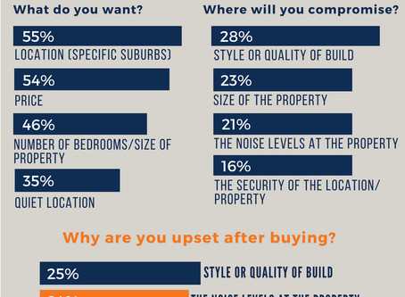 Survey Results, Homebuyer Priorities and Post Purchase Issues