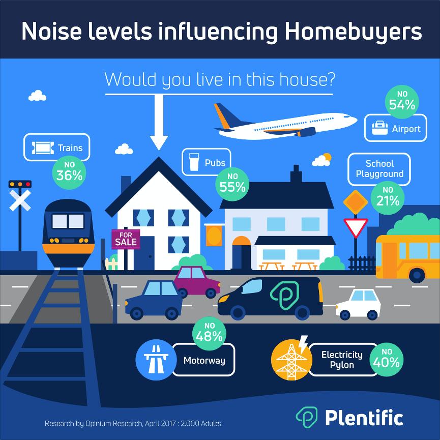 Noise levels influencing homebuyers (ref plentific.com)