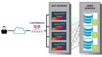 Despliegue de Haproxy como balanceador de carga en CentOS 7