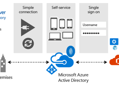 Sincronización de Azure Active Directory con tu Controlador de Dominio Local