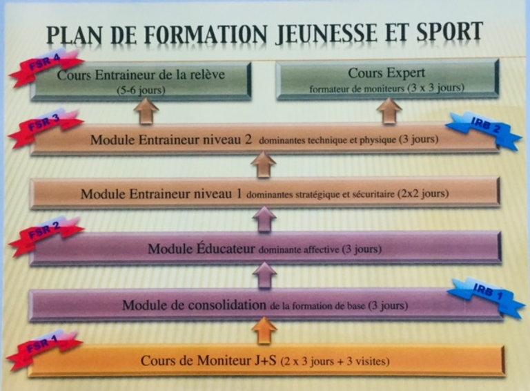 Plan de formation J+S.jpg