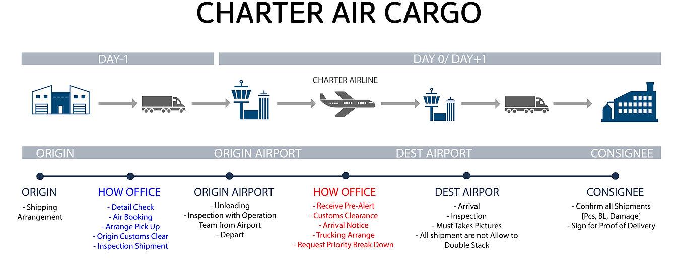 HOW_charter air cargo.jpg