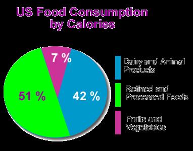 No Food is Healthy....