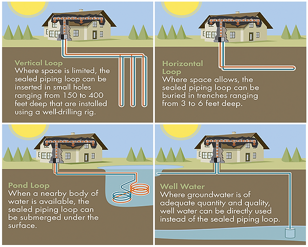 Geothermal Install Types