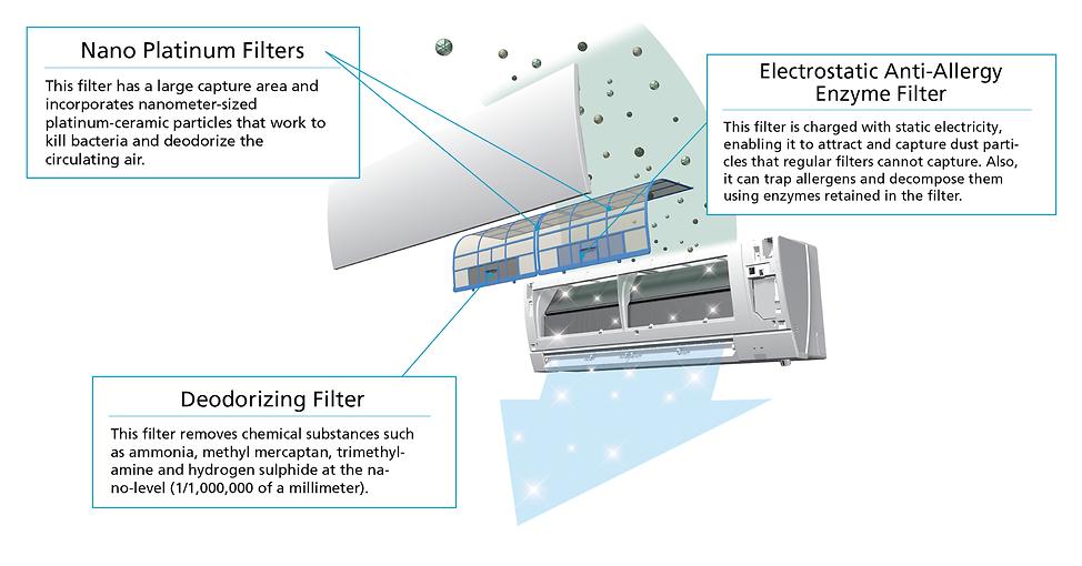 Heat Pump Air Purifier