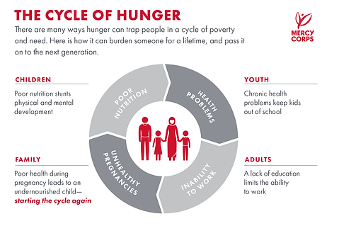 Cycle Of Hunger.png