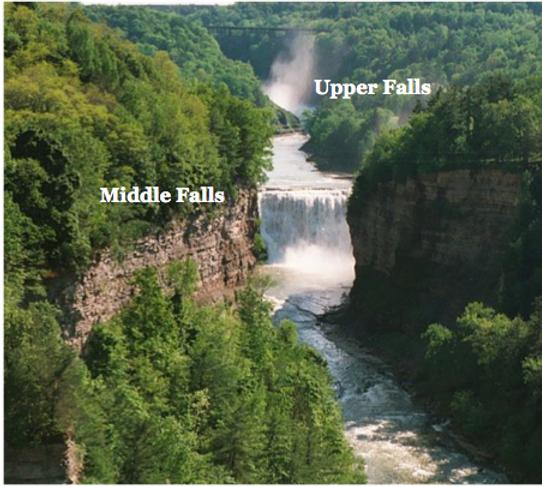 Letchworth Park Falls