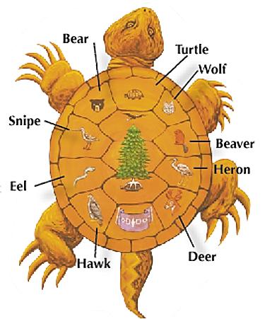 Illustration of 9 Iriquois clans