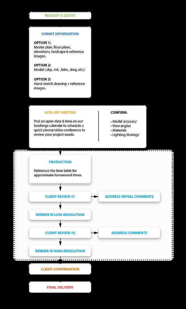 Rendering Processs Diagram.png