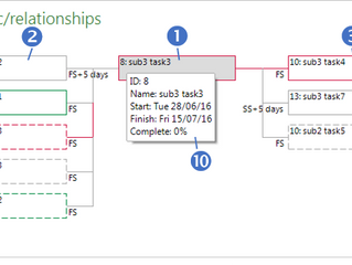 task logic/relationships