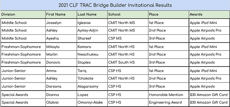 TRAC Results.png