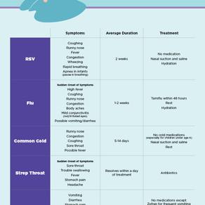 A- & B Status, Fall & Winter Illnesses of 2020
